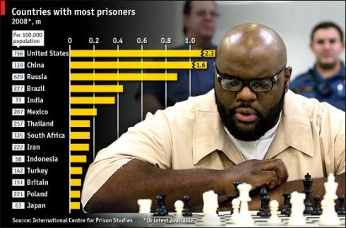PrisonStatsCountry